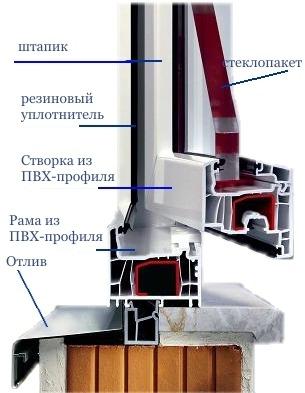 Конструкция окна