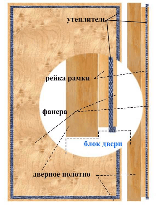 Как сделать тёплую дверь