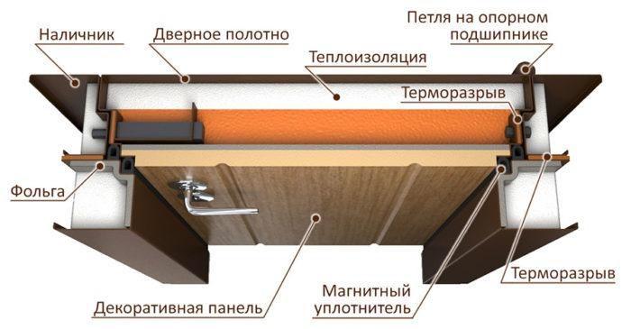 Современные утепленные двери с терморазрывом
