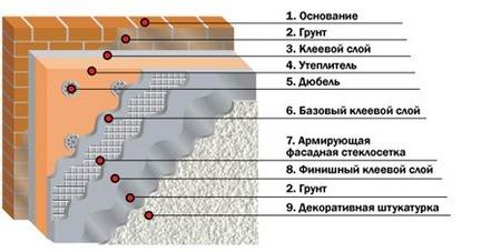 Схема монтажа пеноплекса