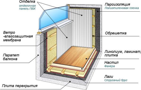 Чем утеплить пол балкона внутри своими руками 42