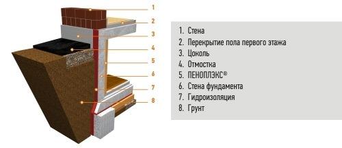 Утепление традиционного фундамента плитами ПЕНОПЛЭКС Фундамент®