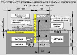 Принципиальная схема утепления фундамента пеноплексом