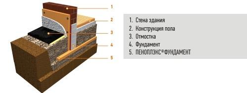 Теплоизоляция фундаментов зданий с переменным режимом проживания
