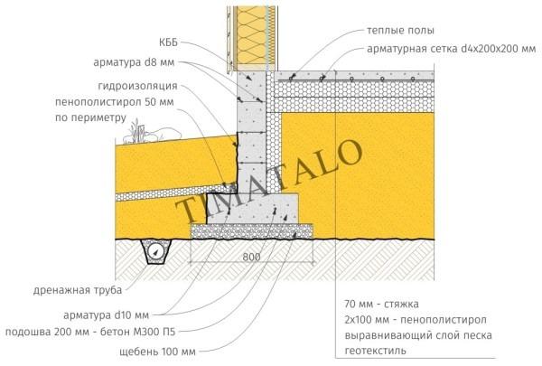 Принципиальная схема устройства УФФ - утеплённого финского фундамента