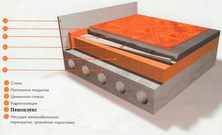 как утеплить пол на балконе - схема утепления пола на балконе пеноплексом из официальной инструкции