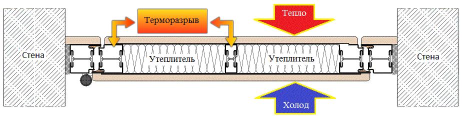 Принцип работы утепленных дверей с терморазрывом