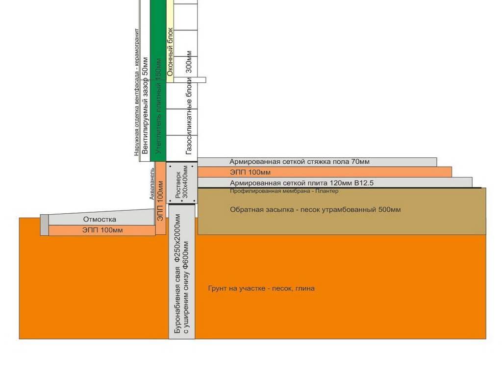 Схема утепления свайного фундамента