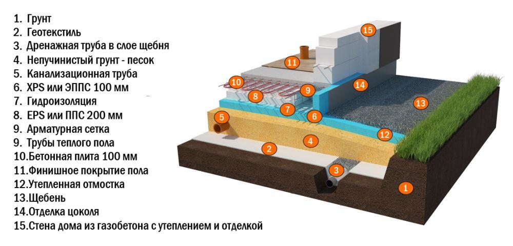 Схема технологии устройства утеплённой шведской плиты УШП