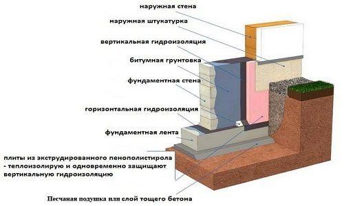 Схема утепления пенополистиролом стены фундамента