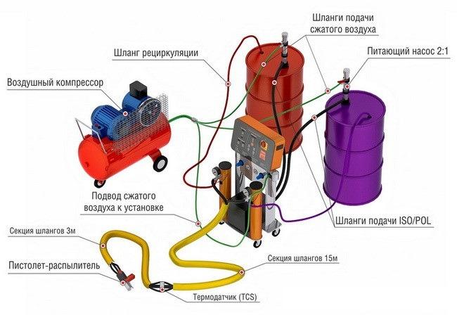 Оборудование для утепление пенополиуретаном своими руками