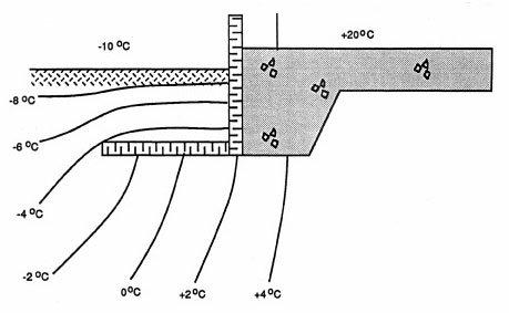 Юбка теплоизоляции вокруг фундаментной плиты