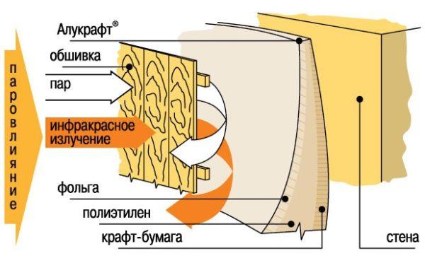 Схема теплообмена с использованием Алюкрафта