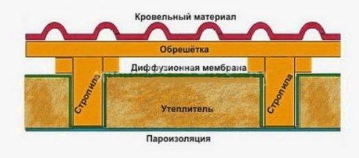 Схема утепления мансарды ППУ