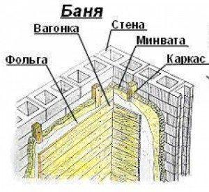 Схема утепления кирпичной бани