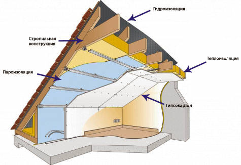 Принципиальная схема конструкции утепления мансардной крыши пенопластом