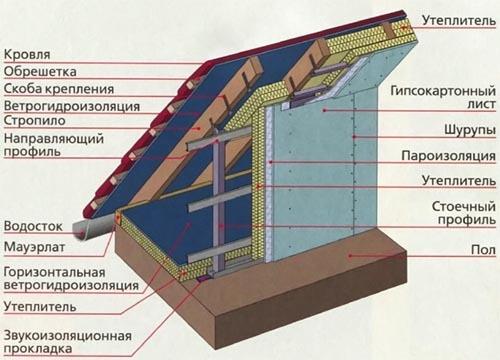 Конструкция теплоизоляции мансардного этажа.