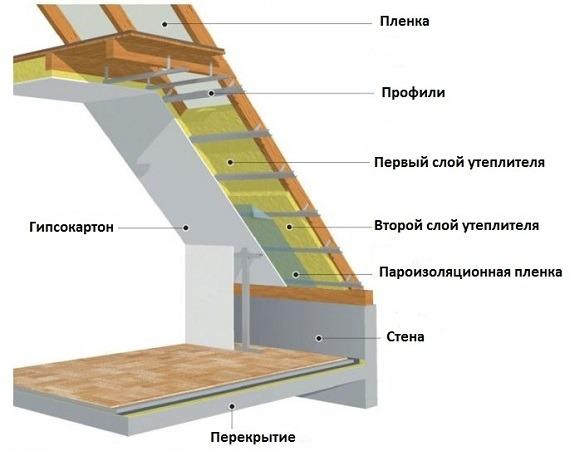 Схема утепления мансарды мин. ватой