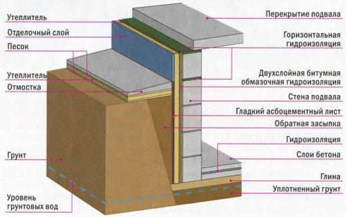 гидроизоляция фундамента полиэтилен