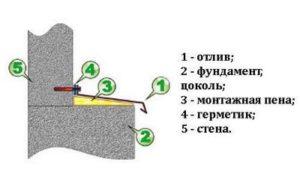 Монтаж отлива фундамента