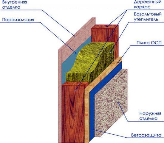 Схема утепление мин.ватой щитового дома снаружи под сайдинг