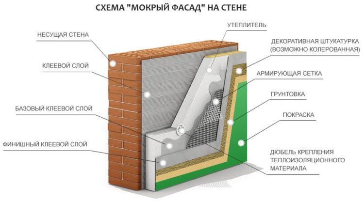 """Принципиальная система устройства утепления стены по технологии """"мокрый фасад"""""""