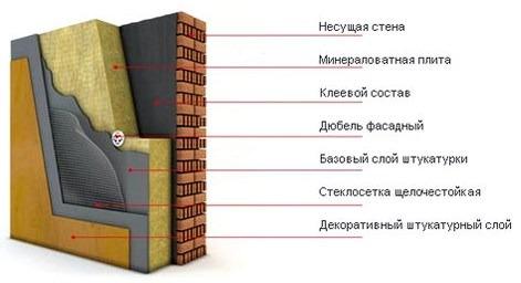 "Система ""мокрый фасад"" и её конструкция"