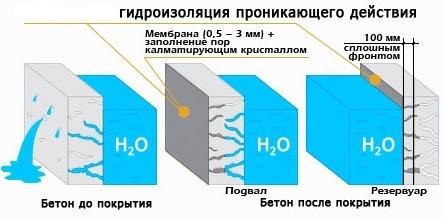 принцип действия проникающей гидроизоляции бетона