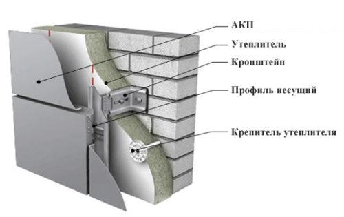 Вентилируемый фасад можно отнести к тяжелым