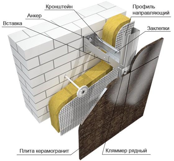 Вентилируемый фасад применяется преимущественно для общественных и офисных зданий