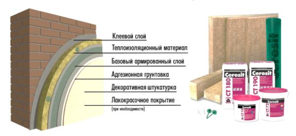 Компоненты системы Cerezit WM