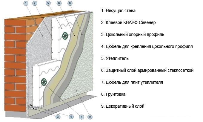 Принципиальная схема теплоизоляции