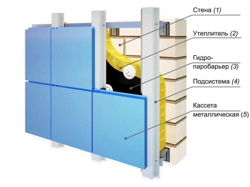 Принципиальная схема утеплённого вентилируемого фасада