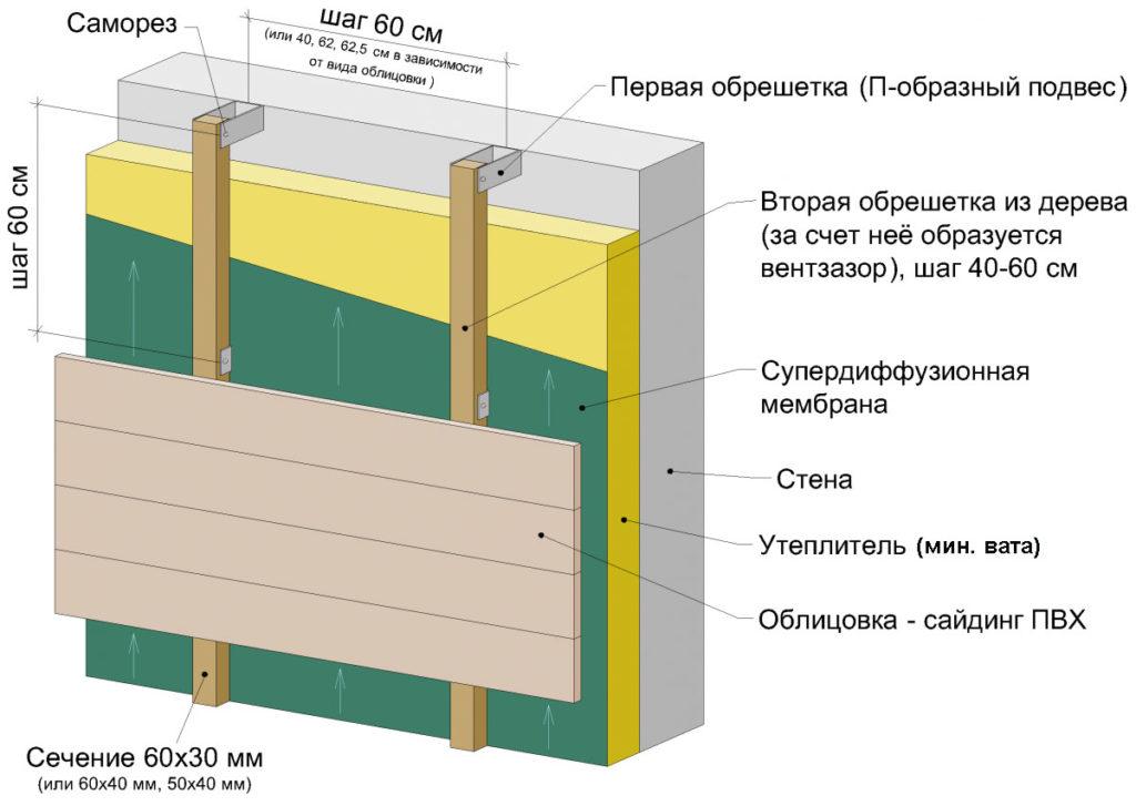 Принципиальная схема обшивки кирпичной стены сайдингом с утеплением