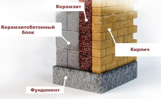 Схема утепления стен подвала керамзитом