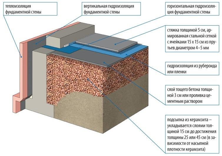 Схема утепленя пола в подвале по грунту
