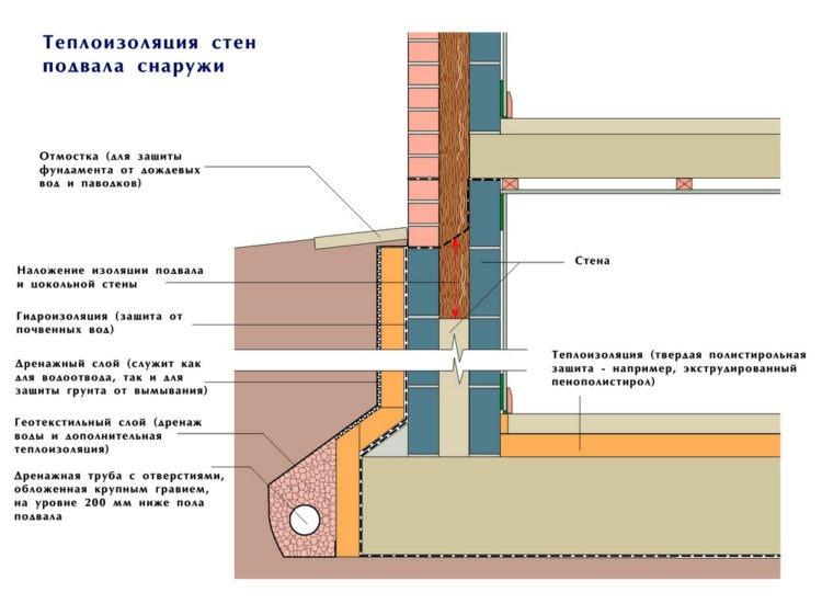 В подвале утепляются прежде всего стены и пол. Потолок - в отдельных случаях.