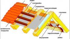 Схема устройства утеплённой крыши