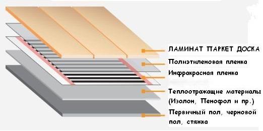 Схема конструкции инфракрасного утеплённого пола с покрытием ламинатом