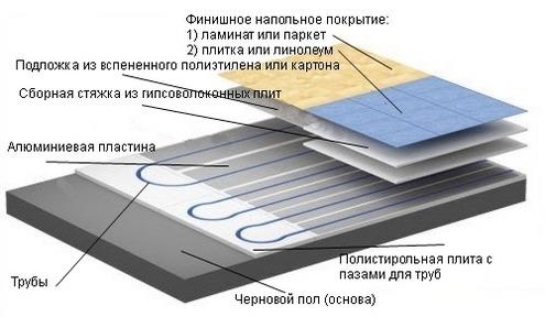 Схема конструкции водяного теплого пола