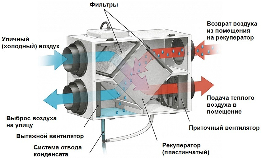 Что из себя представляет пластинчатый рекуператор