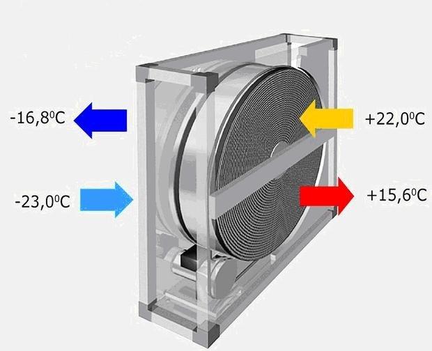Роторный рекуператор для вентиляции квартиры