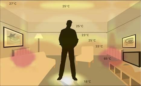 Какая оптимальная температура должна быть в квартире — нормы и реалии