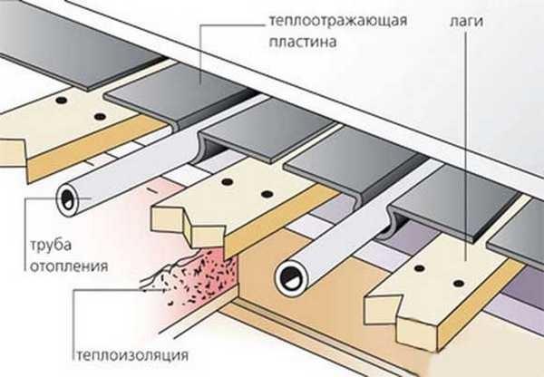 Теплый пол под плитку на реечной настильной стяжке