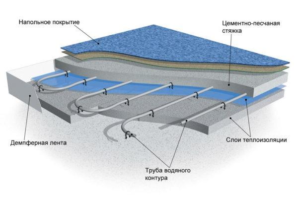 Водяной теплый пол под бетонную стяжку