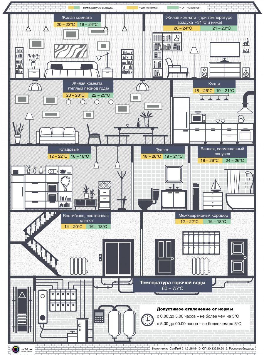 Какая оптимальная температура должна быть в квартире нормы и реалии