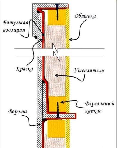 Схема утепление гаражных ворот пенопластом