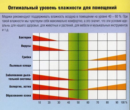 Таблица оптимального уровня влажности в квартире