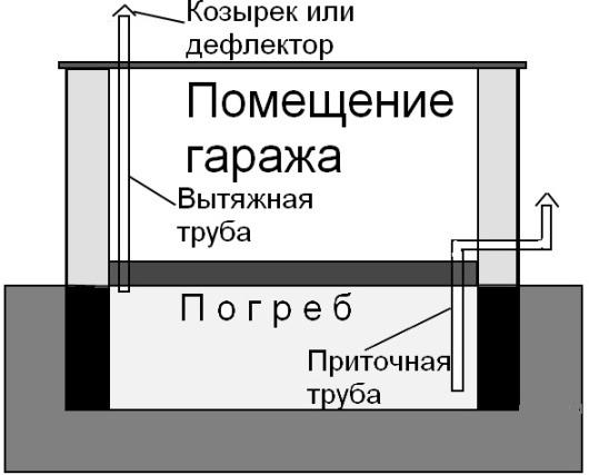 Схема вентиляции погреба в гараже