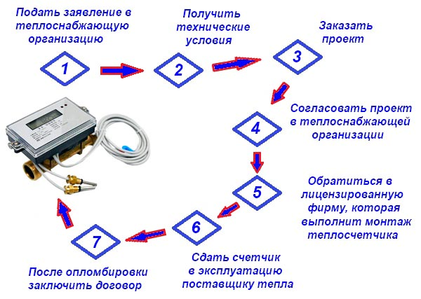 Процедура установки теплосчетчика